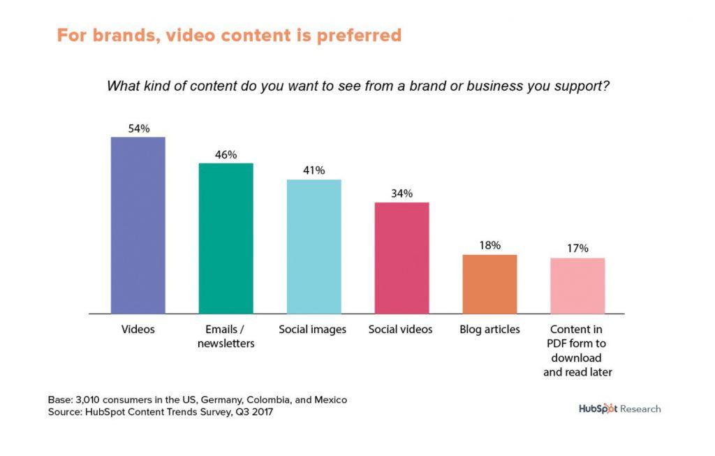 Videos werden immer beliebter.